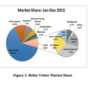 Belize visitor market